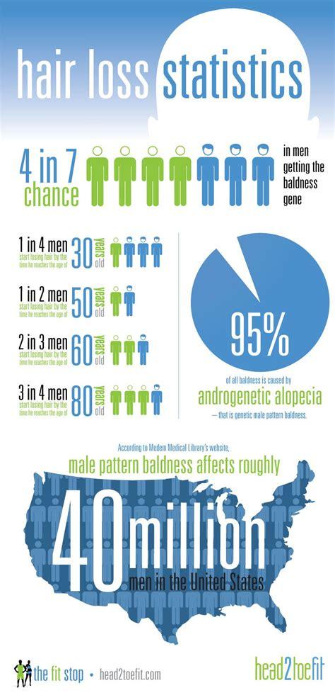 male pattern baldness hair loss rate hair loss statistics infographic provillus hair loss