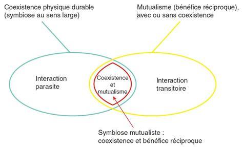 symbiose et parasitisme encyclop 233 die de l environnement - 133247599x Le Parasitisme Et La Symbiose