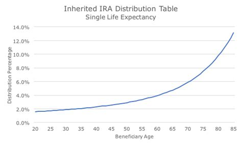 inherited ira rmd table 2016 irs estate tables image gallery 2014 rmd tables