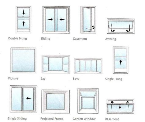 styles of windows which style of window is suitable for your home windows