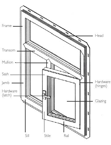 Awning Frame Parts Casement Window Casement Window Part Names