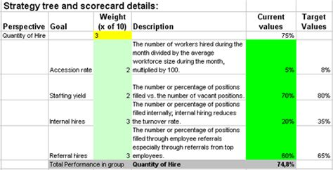 hr scorecard template excel excel based kpis to measure hr hire or recruiting processes
