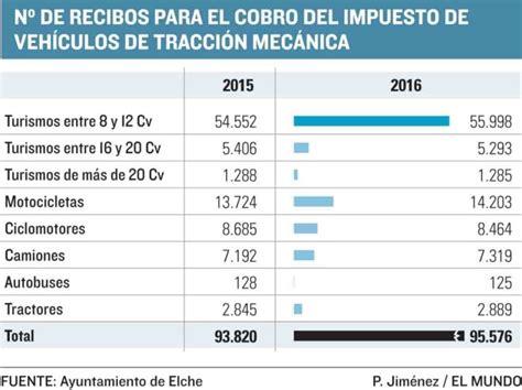 impuestos de vehiculo 2016 crece el padr 243 n de veh 237 culos en elche tras la crisis