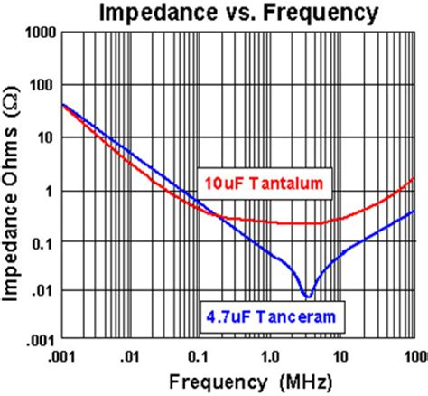 tantalum capacitor esr vs frequency tantalum capacitor impedance vs frequency 28 images it is indispensable that the electric
