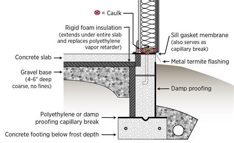 A termite shield and a sill gasket are installed between