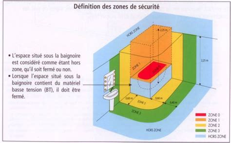Norme Eclairage Salle De Bain 4448 by Norme Luminaire Salle De Bain 47588 Sprint Co