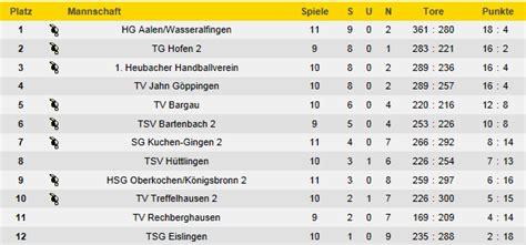 hvw tabelle handball hg aalen wasseralfingen spielbericht vom 27 11