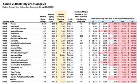 airbnb financial report inside airbnb insideairbnb twitter