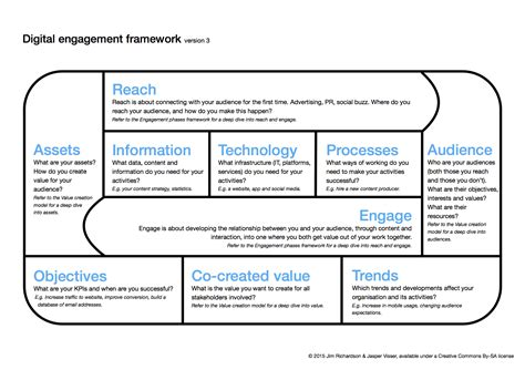 community engagement strategy template digital engagement framework