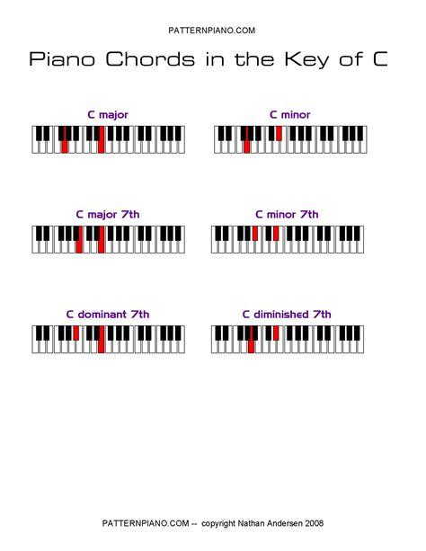 printable chord progression chart for piano piano chords chart 2015confession