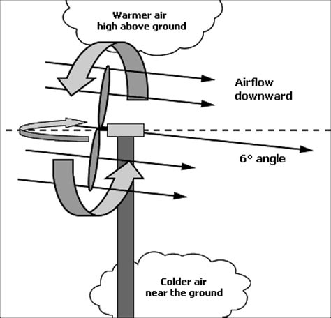 tower fan that blows cold air wind machines for minimizing cold injury to horticultural