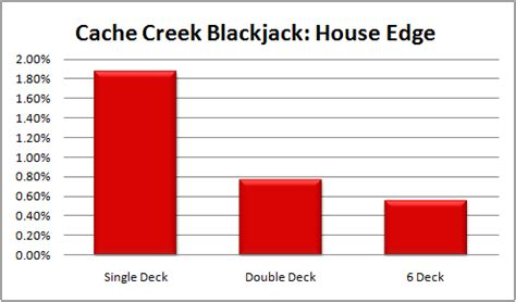 Cache Creek Gift Card - review of cache creek casino blackjack offer