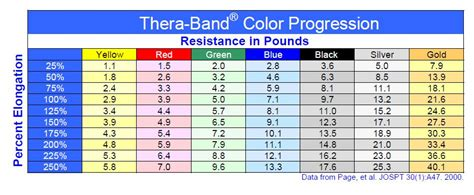 theraband colors thera band and resistance elongation chart