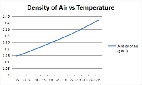 How To Find The Density Of Air In A Room by Density Of Air Engineer Student