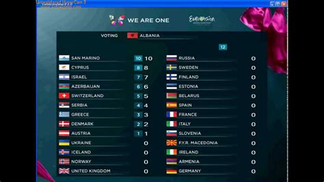 contest 2013 voting eurovision song contest 2013 voting simulation