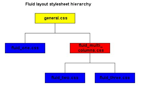 Layout Design Hierarchy | mobilefish com a tutorial about cascading style sheet