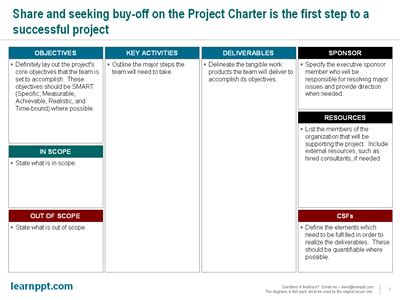 the blueprint for your project s success a project charter