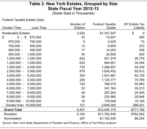 Nys Tax Table by New York S Tax The For Killing It Empire