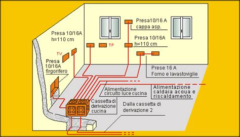 impianto elettrico cucina l impianto elettrico nell appartamento