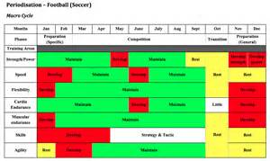 Periodisation Plan Template by Develop And Justify A Periodisation Chart Hsc Pdhpe