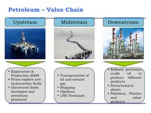 light industry definition financing of downstream projects in gas sector