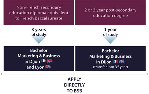Saunders Mba Application Deadline by 10 Reasons To Do Your Bachelor Marketing Business