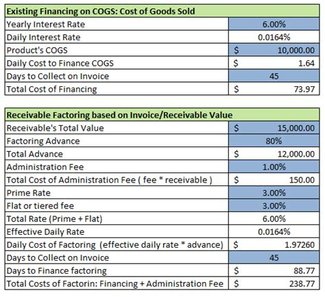 Operating With Razor Thin Profit Margins Reduce Financing Increase Profit Driveyoursucce Production Rate Sheet Template