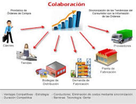 cadenas de suministro y la red de entrega de valor cadena de suministro timeline timetoast timelines