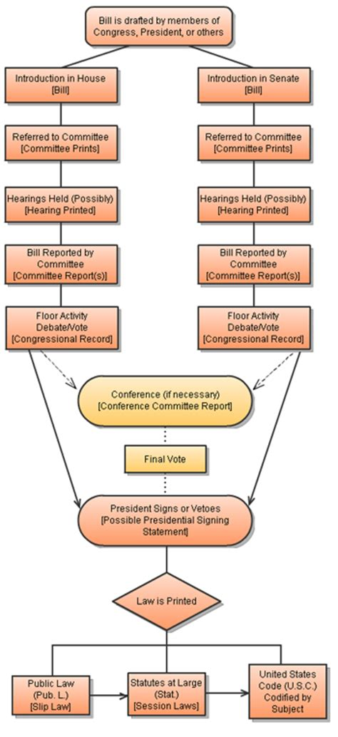 us legislative process flowchart legislative process quotes quotesgram