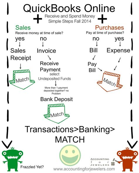 How To Record Sale Of Property In Quickbooks How To Record A Deposit With Credit Card Fees In Qb Accounting For Jewelers