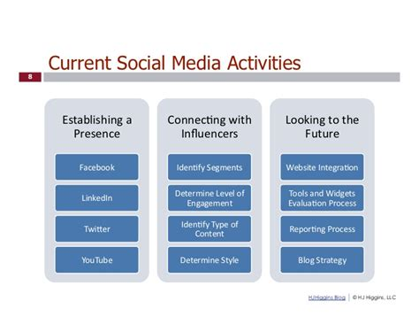 social media strategy template social media strategy presentation template