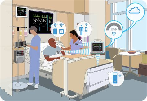 Must Have Smart Home Devices by Cybersecurity Risks For Networked Medical Devices In