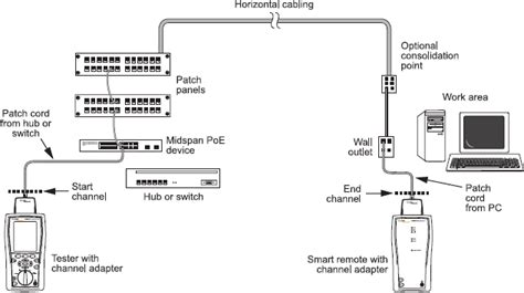 ac wire map test for poe services dtx cableanalyzer