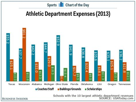 sport and the neoliberal profit politics and pedagogy the american cus books chart shows how of college sports revenues goes to