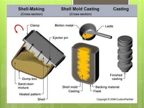 pattern meaning in casting sand casting