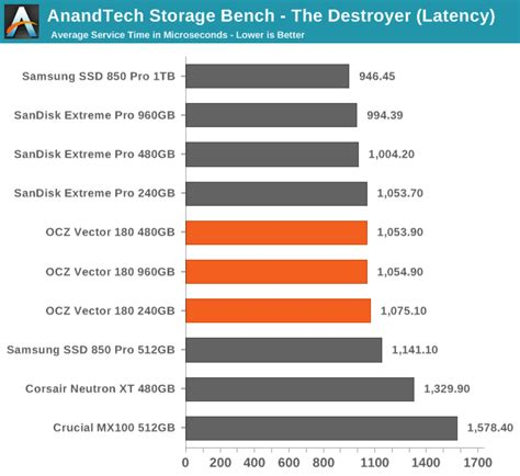 anandtech bench the ocz vector 180 240gb 480gb 960gb ssd review