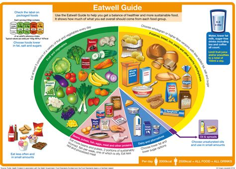 the food guide to the eatwell guide gov uk