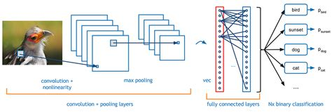 pattern recognition for dummies deep learning 2 convolutional neural networks towards