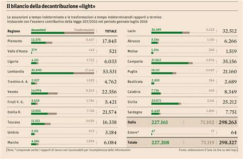 bilancio della occupazione il bilancio della decontribuzione quot light
