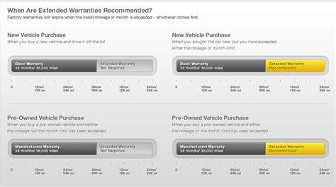Car Warranty Companies Backed By The Bbb   Auto Warranty