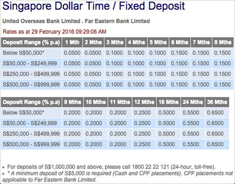 uob housing loan interest rate uob housing loan interest rate 28 images uob singapore
