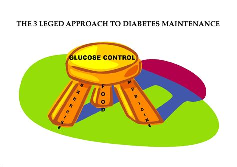 Diabetes Stools by The 3 Leged Stool Of Diabetes Management Blessed
