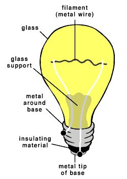 Parts Of A Light Bulb by Image That Shows The Interior Of A Bulb Someone Assist You With This