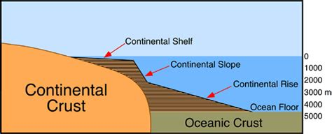 Continental Shelf Slope And Rise by 10 O Physiography Of The Earth S Terrestrial Surface