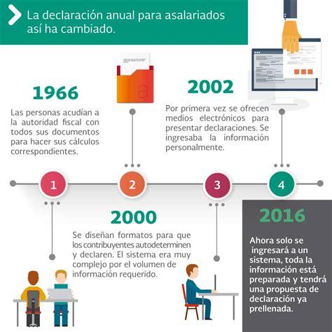 devolucion de impuesto con tu rut 2016 declaraci 243 n anual 2015 de asalariados as 237 de sencillito