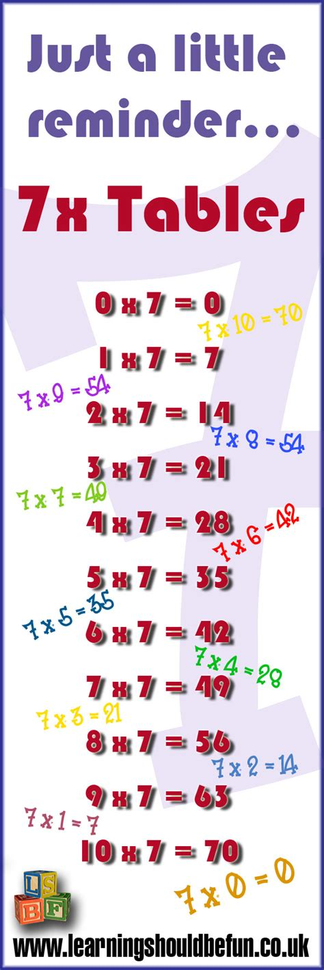 Learning Times Tables by Learning Times Tables Multiplication Times Tables Times