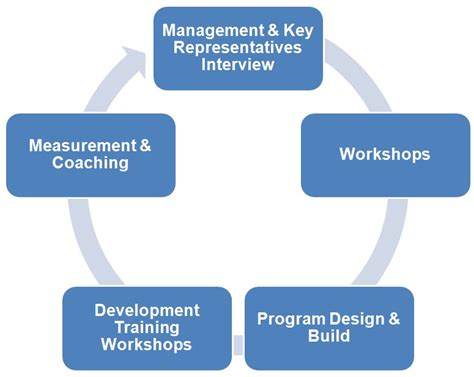 design management training program approach methodology