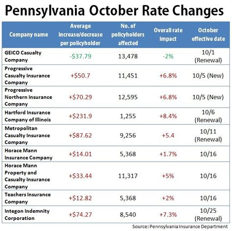 Pennsylvania Rates: Hikes in Effect in October   Auto