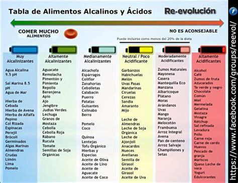 dieta alcalina explicacion consejos  alimentos alcalinos