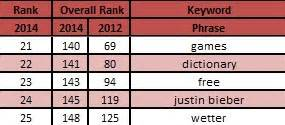 top 100 most searched topics on the internet top 100 most searched topics on the internet